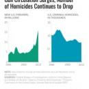 Y si a más armas, menos homicidios.